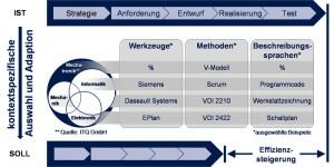 Effizienzsteigerung des mechatronischen Entwicklungsprozesses